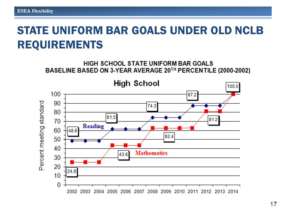 ESEA Flexibility STATE UNIFORM BAR GOALS UNDER OLD NCLB REQUIREMENTS 17