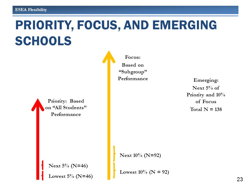 ESEA Flexibility Priority: Based on All Students Performance PRIORITY, FOCUS, AND EMERGING SCHOOLS Lowest 5% (N=46) Lowest 10% (N = 92) Next 10% (N=92) Next 5% (N=46) Emerging: Next 5% of Priority and 10% of Focus Total N = 138 Focus: Based on Subgroup Performance Next 10% (N=92) 23