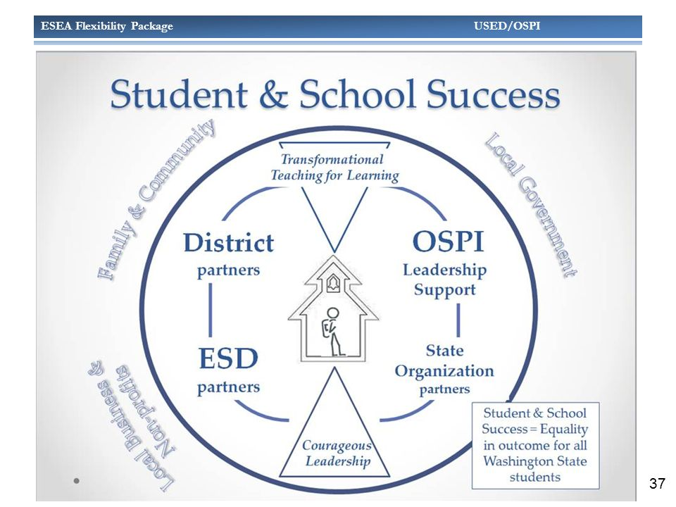 ESEA Flexibility Package USED/OSPI STUDENT & SCHOOL SUCCESS 37