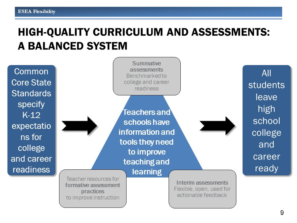 ESEA Flexibility HIGH-QUALITY CURRICULUM AND ASSESSMENTS: A BALANCED SYSTEM All students leave high school college and career ready Teachers and schools have information and tools they need to improve teaching and learning Interim assessments Flexible, open, used for actionable feedback Summative assessments Benchmarked to college and career readiness Teacher resources for formative assessment practices to improve instruction Common Core State Standards specify K-12 expectatio ns for college and career readiness Common Core State Standards specify K-12 expectatio ns for college and career readiness 9