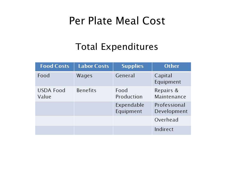Per Plate Meal Cost Total Expenditures Food CostsLabor CostsSuppliesOther FoodWagesGeneralCapital Equipment USDA Food Value BenefitsFood Production Re