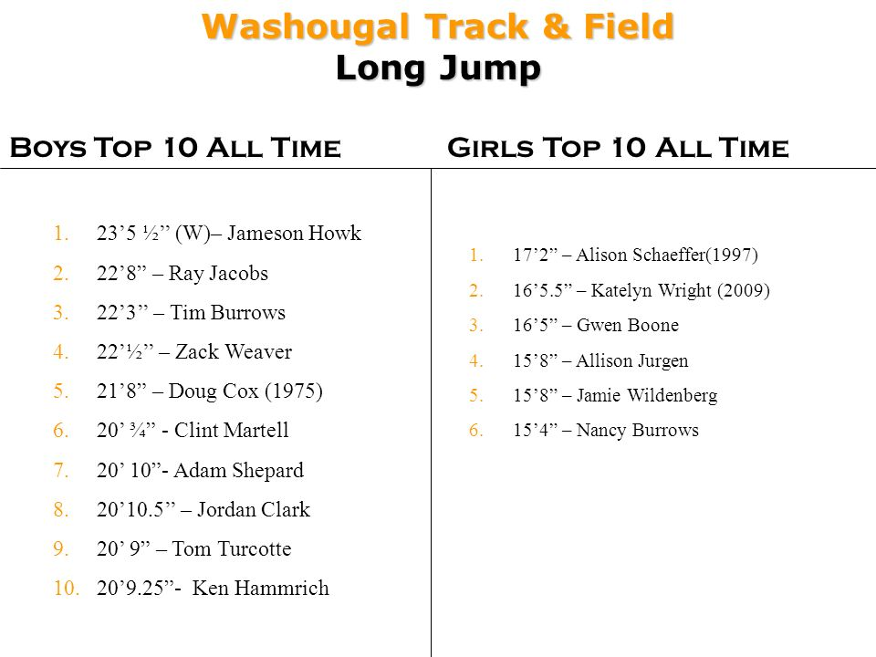 Washougal Track & Field Long Jump Boys Top 10 All TimeGirls Top 10 All Time 1.172 – Alison Schaeffer(1997) 2.165.5 – Katelyn Wright (2009) 3.165 – Gwe