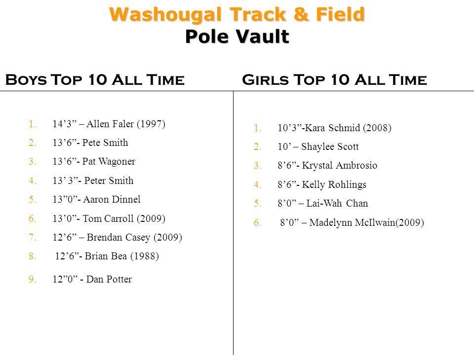 Washougal Track & Field Pole Vault Boys Top 10 All TimeGirls Top 10 All Time 1.103-Kara Schmid (2008) 2.10 – Shaylee Scott 3.86- Krystal Ambrosio 4.86- Kelly Rohlings 5.80 – Lai-Wah Chan 6.