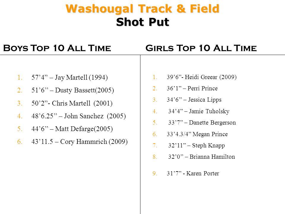 Washougal Track & Field Shot Put Boys Top 10 All TimeGirls Top 10 All Time 1.396- Heidi Greear (2009) 2.361 – Perri Prince 3.346 – Jessica Lipps 4. 34