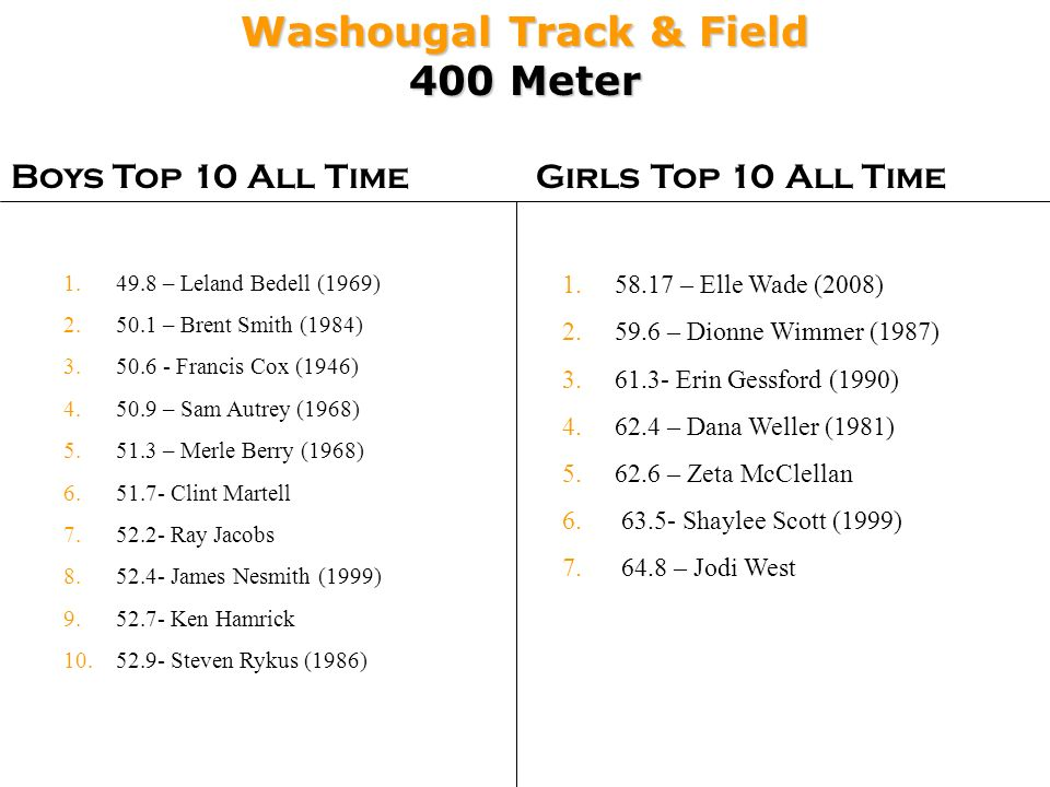 Washougal Track & Field 400 Meter Boys Top 10 All TimeGirls Top 10 All Time 1.58.17 – Elle Wade (2008) 2.59.6 – Dionne Wimmer (1987) 3.61.3- Erin Gess