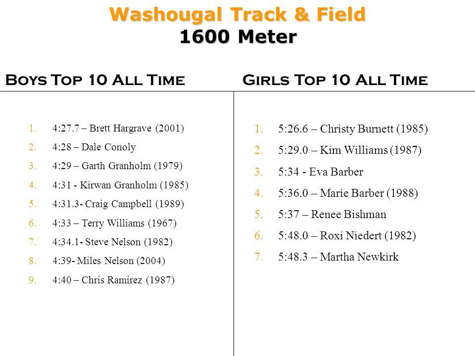 Washougal Track & Field 1600 Meter Boys Top 10 All TimeGirls Top 10 All Time 1.5:26.6 – Christy Burnett (1985) 2.5:29.0 – Kim Williams (1987) 3.5:34 - Eva Barber 4.5:36.0 – Marie Barber (1988) 5.5:37 – Renee Bishman 6.5:48.0 – Roxi Niedert (1982) 7.5:48.3 – Martha Newkirk 1.4:27.7 – Brett Hargrave (2001) 2.4:28 – Dale Conoly 3.4:29 – Garth Granholm (1979) 4.4:31 - Kirwan Granholm (1985) 5.4:31.3- Craig Campbell (1989) 6.4:33 – Terry Williams (1967) 7.4:34.1- Steve Nelson (1982) 8.4:39- Miles Nelson (2004) 9.4:40 – Chris Ramirez (1987)