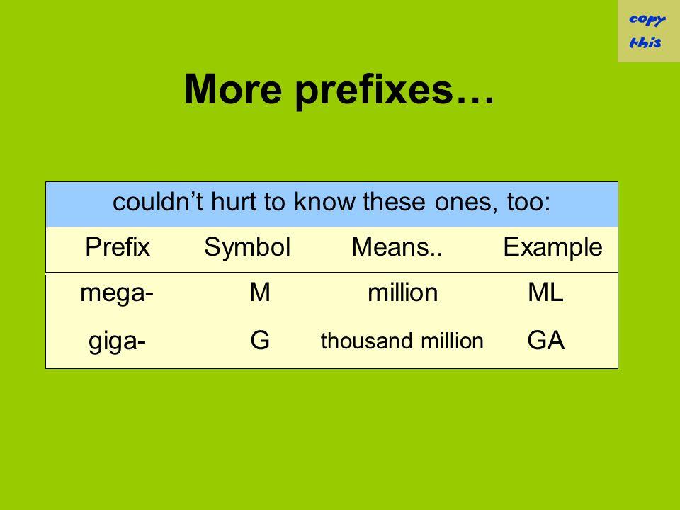 Prefixes ExampleMeans..SymbolPrefix cghundredthccenti- g millionth micro- kmthousandkkilo- mLthousandthmmilli- every student should know…
