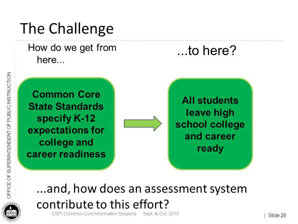 | Slide 28 OFFICE OF SUPERINTENDENT OF PUBLIC INSTRUCTION The Challenge How do we get from here......to here? All students leave high school college a