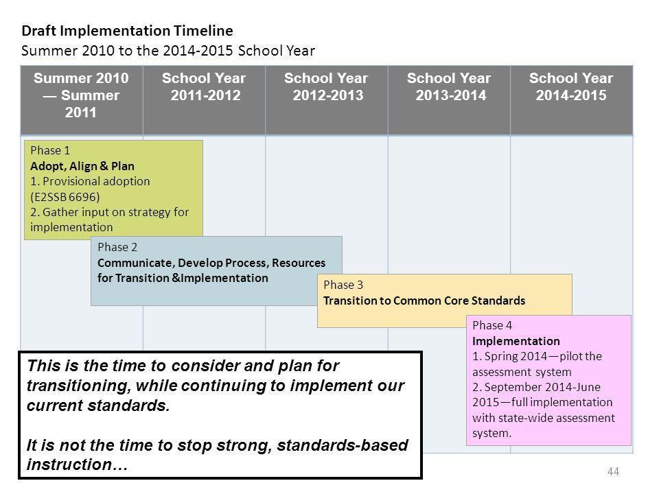 44 Summer 2010 Summer 2011 School Year 2011-2012 School Year 2012-2013 School Year 2013-2014 School Year 2014-2015 Phase 1 Adopt, Align & Plan 1. Prov