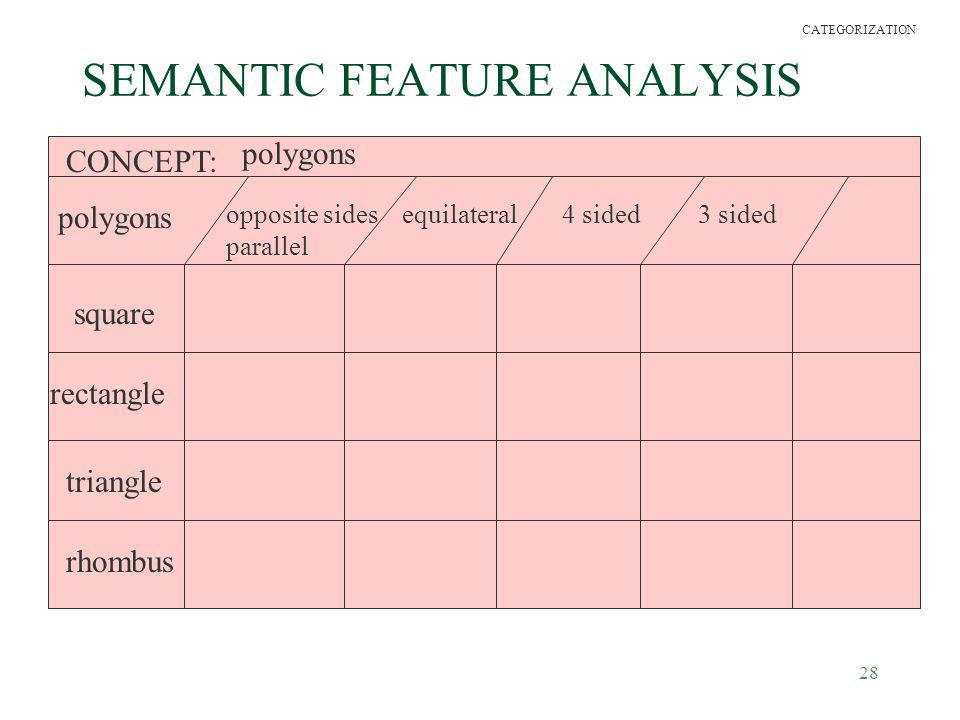 28 SEMANTIC FEATURE ANALYSIS CONCEPT: polygons square rectangle triangle rhombus opposite sides parallel equilateral4 sided3 sided CATEGORIZATION