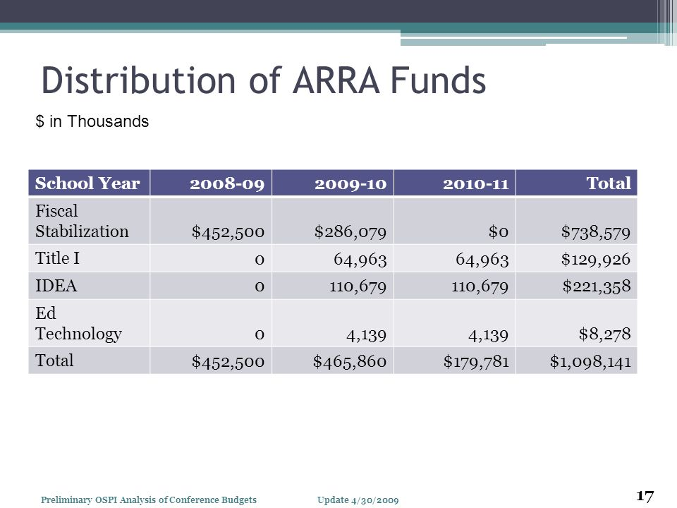 Distribution of ARRA Funds School Year Total Fiscal Stabilization $452,500$286,079$0$738,579 Title I 064,963 $129,926 IDEA 0110,679 $221,358 Ed Technology 04,139 $8,278 Total $452,500$465,860$179,781$1,098, Update 4/30/2009Preliminary OSPI Analysis of Conference Budgets $ in Thousands