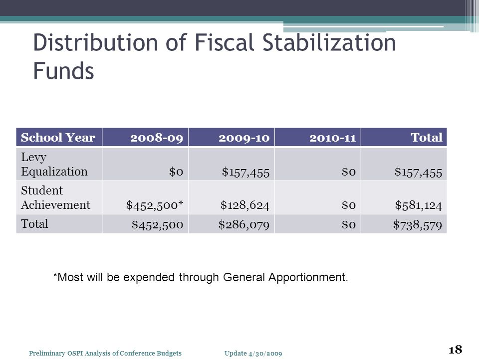 Distribution of Fiscal Stabilization Funds School Year Total Levy Equalization $0$157,455$0$157,455 Student Achievement $452,500*$128,624$0$581,124 Total $452,500$286,079$0$738,579 *Most will be expended through General Apportionment.