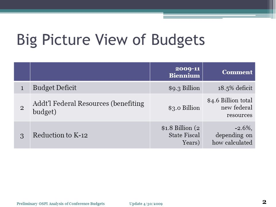 Big Picture View of Budgets 2009-11 Biennium Comment 1Budget Deficit $9.3 Billion18.5% deficit 2 Addtl Federal Resources (benefiting budget) $3.0 Bill