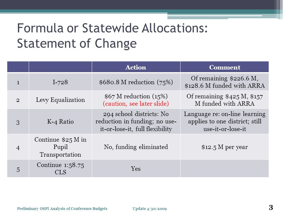 Formula or Statewide Allocations: Statement of Change ActionComment 1I-728$680.8 M reduction (75%) Of remaining $226.6 M, $128.6 M funded with ARRA 2Levy Equalization $67 M reduction (15%) (caution, see later slide) Of remaining $425 M, $157 M funded with ARRA 3K-4 Ratio 294 school districts: No reduction in funding; no use- it-or-lose-it, full flexibility Language re: on-line learning applies to one district; still use-it-or-lose-it 4 Continue $25 M in Pupil Transportation No, funding eliminated$12.5 M per year 5 Continue 1:58.75 CLS Yes Update 4/30/ Preliminary OSPI Analysis of Conference Budgets