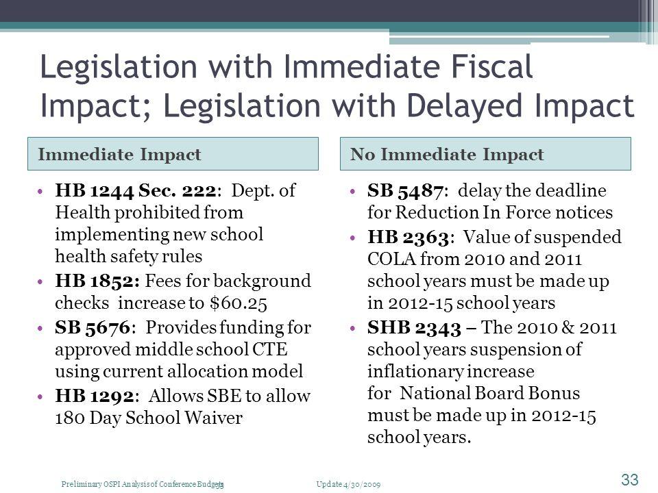 Legislation with Immediate Fiscal Impact; Legislation with Delayed Impact Immediate Impact HB 1244 Sec.