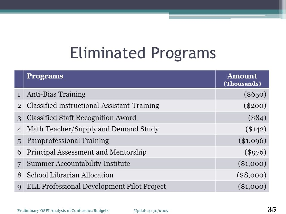 Eliminated Programs ProgramsAmount (Thousands) 1Anti-Bias Training($650) 2Classified instructional Assistant Training($200) 3Classified Staff Recognit
