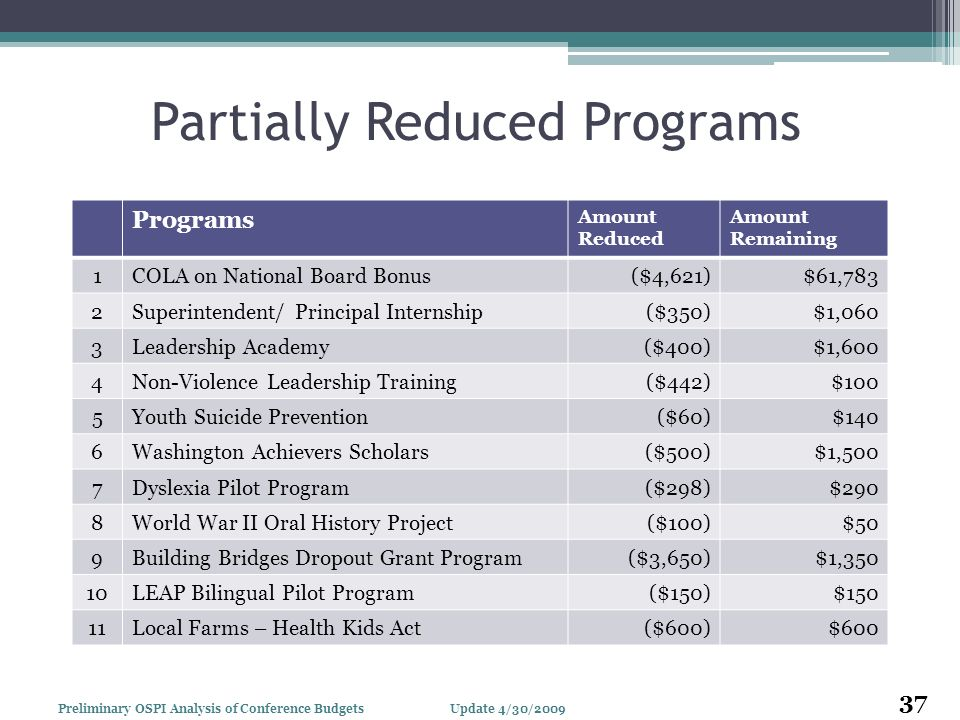 Partially Reduced Programs Programs Amount Reduced Amount Remaining 1COLA on National Board Bonus($4,621)$61,783 2Superintendent/ Principal Internship