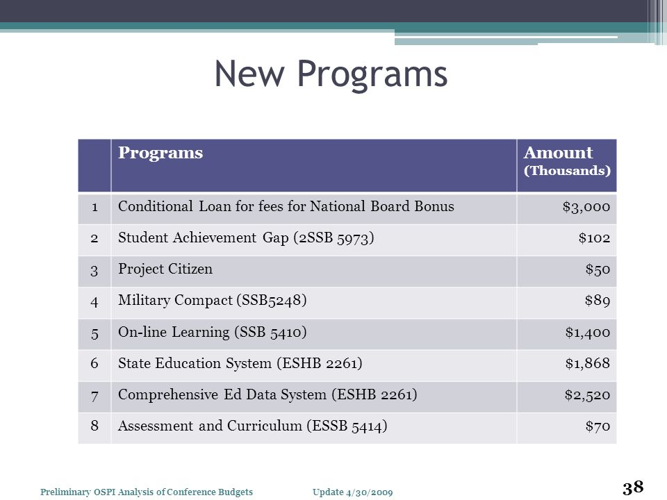 New Programs ProgramsAmount (Thousands) 1Conditional Loan for fees for National Board Bonus$3,000 2Student Achievement Gap (2SSB 5973)$102 3Project Ci