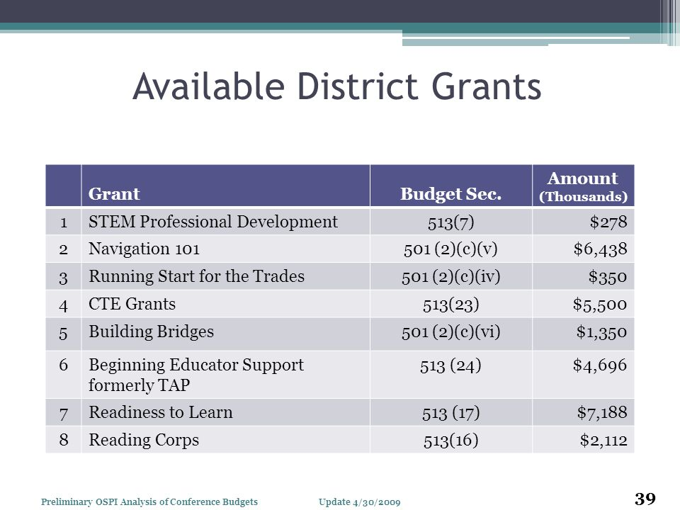 Available District Grants GrantBudget Sec. Amount (Thousands) 1STEM Professional Development513(7)$278 2Navigation 101501 (2)(c)(v)$6,438 3Running Sta