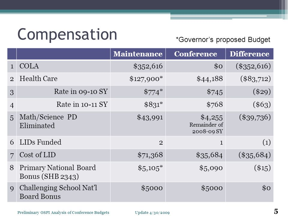 Compensation MaintenanceConferenceDifference 1COLA$352,616$0$0($352,616) 2Health Care$127,900*$44,188($83,712) 3Rate in 09-10 SY$774*$745($29) 4Rate i