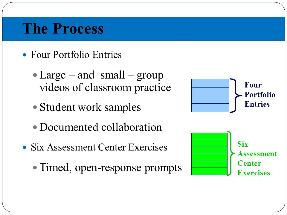The Process Four Portfolio Entries Large – and small – group videos of classroom practice Student work samples Documented collaboration Six Assessment Center Exercises Timed, open-response prompts Six Assessment Center Exercises Four Portfolio Entries