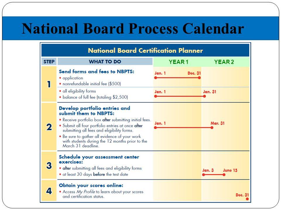 National Board Process Calendar YEAR 1 YEAR 2