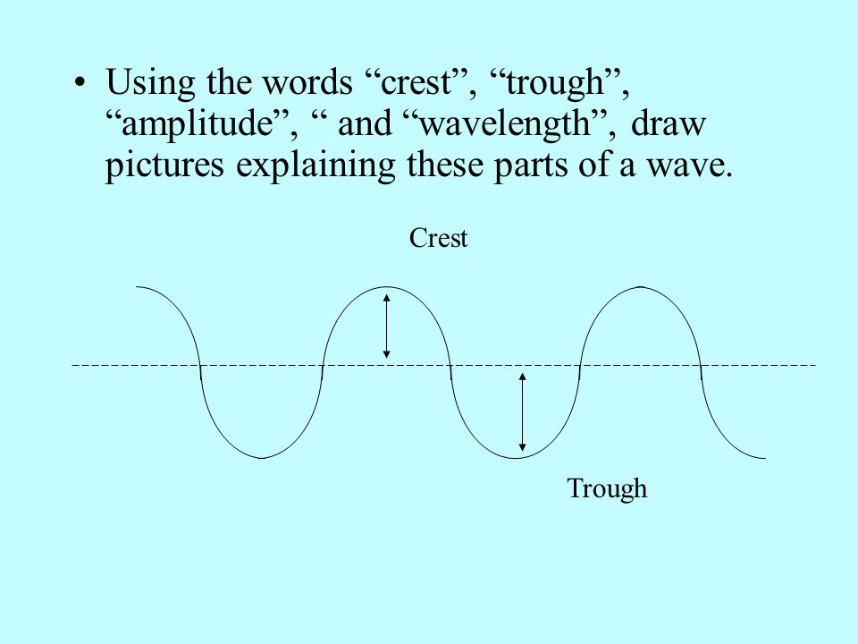 Crest Trough Wavelength Amplitude Remember this?
