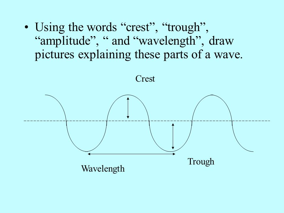 Using the words crest, trough, amplitude, and wavelength, draw pictures explaining these parts of a wave. Crest Trough Wavelength