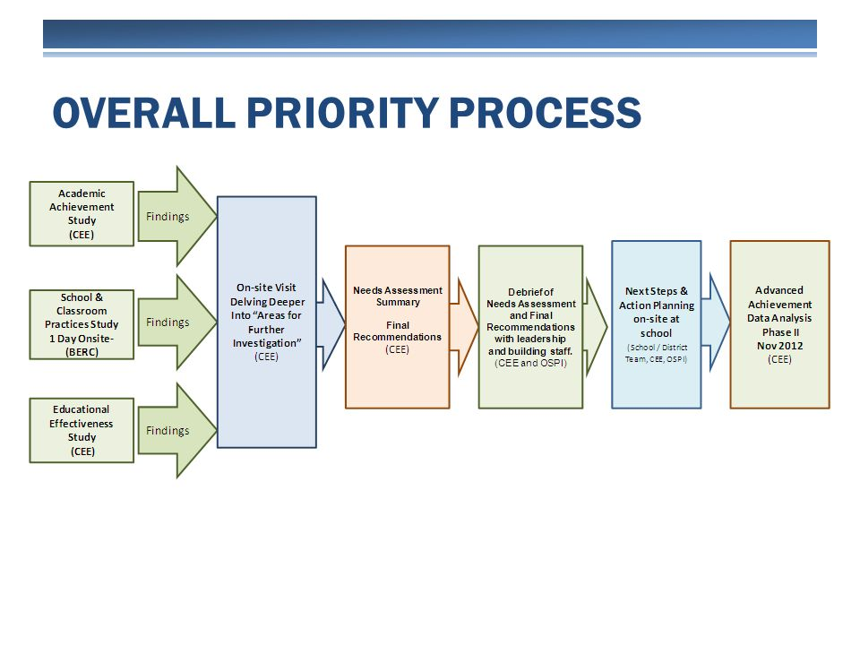 OVERALL PRIORITY PROCESS