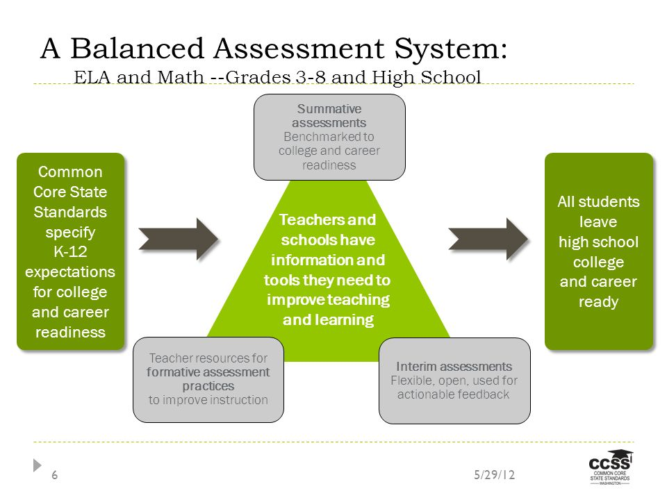 A Balanced Assessment System: ELA and Math --Grades 3-8 and High School Common Core State Standards specify K-12 expectations for college and career readiness Common Core State Standards specify K-12 expectations for college and career readiness All students leave high school college and career ready Teachers and schools have information and tools they need to improve teaching and learning Interim assessments Flexible, open, used for actionable feedback Summative assessments Benchmarked to college and career readiness Teacher resources for formative assessment practices to improve instruction 5/29/126