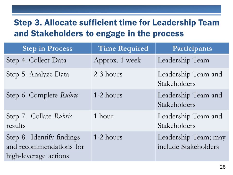 Step 3. Allocate sufficient time for Leadership Team and Stakeholders to engage in the process 28 Step in ProcessTime RequiredParticipants Step 4. Col