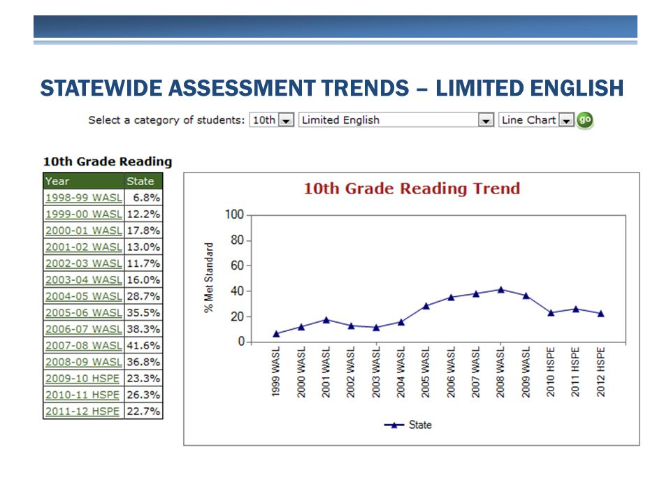 STATEWIDE ASSESSMENT TRENDS – LIMITED ENGLISH