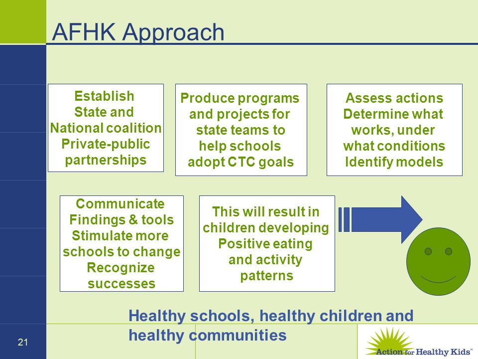 21 AFHK Approach Establish State and National coalition Private-public partnerships Produce programs and projects for state teams to help schools adop