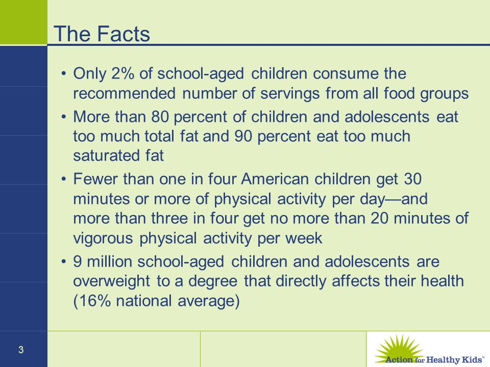 3 The Facts Only 2% of school-aged children consume the recommended number of servings from all food groups More than 80 percent of children and adole