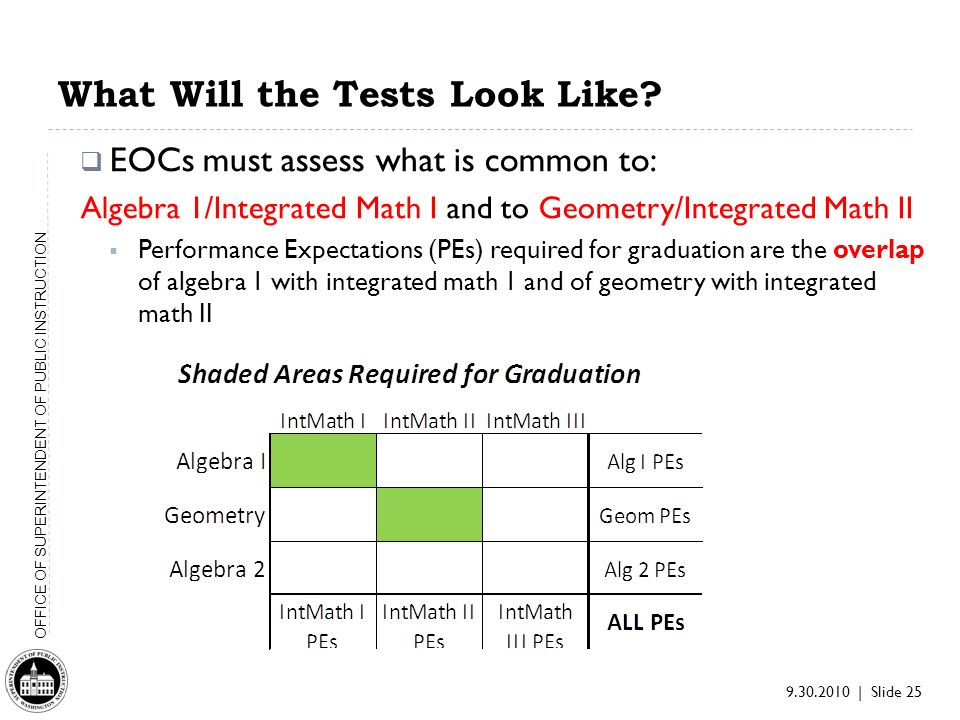 9.30.2010 | Slide 25 OFFICE OF SUPERINTENDENT OF PUBLIC INSTRUCTION What Will the Tests Look Like.