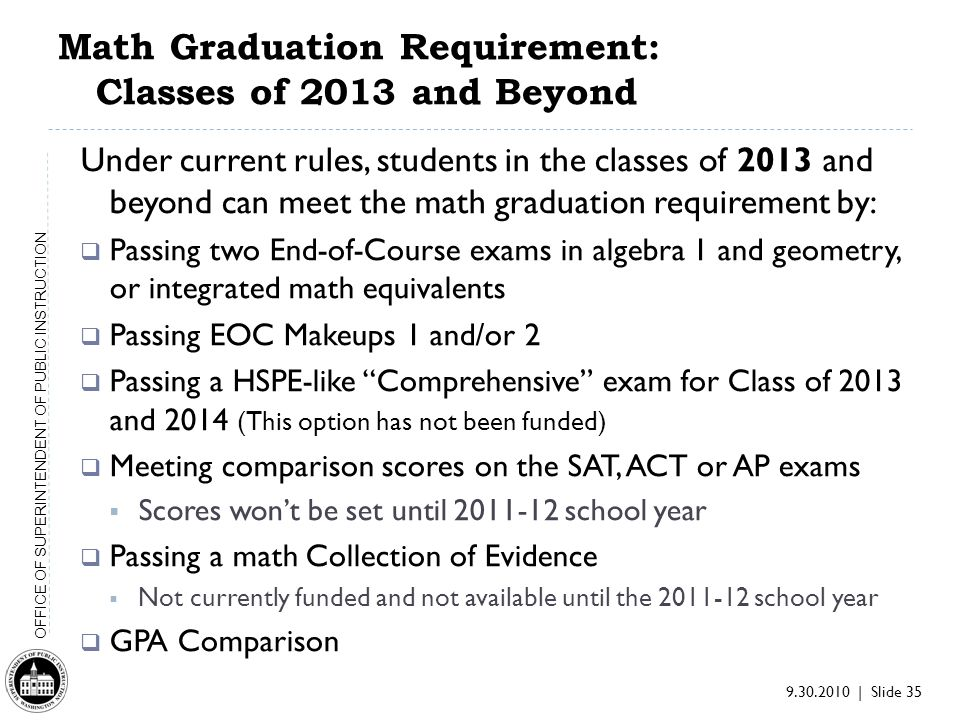 9.30.2010 | Slide 35 OFFICE OF SUPERINTENDENT OF PUBLIC INSTRUCTION Math Graduation Requirement: Classes of 2013 and Beyond Under current rules, students in the classes of 2013 and beyond can meet the math graduation requirement by: Passing two End-of-Course exams in algebra 1 and geometry, or integrated math equivalents Passing EOC Makeups 1 and/or 2 Passing a HSPE-like Comprehensive exam for Class of 2013 and 2014 (This option has not been funded) Meeting comparison scores on the SAT, ACT or AP exams Scores wont be set until 2011-12 school year Passing a math Collection of Evidence Not currently funded and not available until the 2011-12 school year GPA Comparison