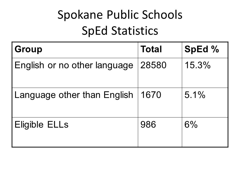 Spokane Public Schools SpEd Statistics GroupTotalSpEd % English or no other language2858015.3% Language other than English16705.1% Eligible ELLs9866%