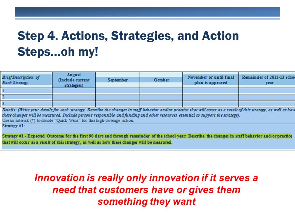 Step 4. Actions, Strategies, and Action Steps…oh my! Innovation is really only innovation if it serves a need that customers have or gives them someth