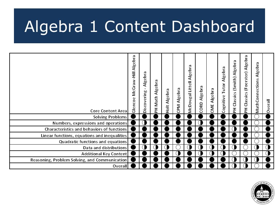 Algebra 1 Content Dashboard