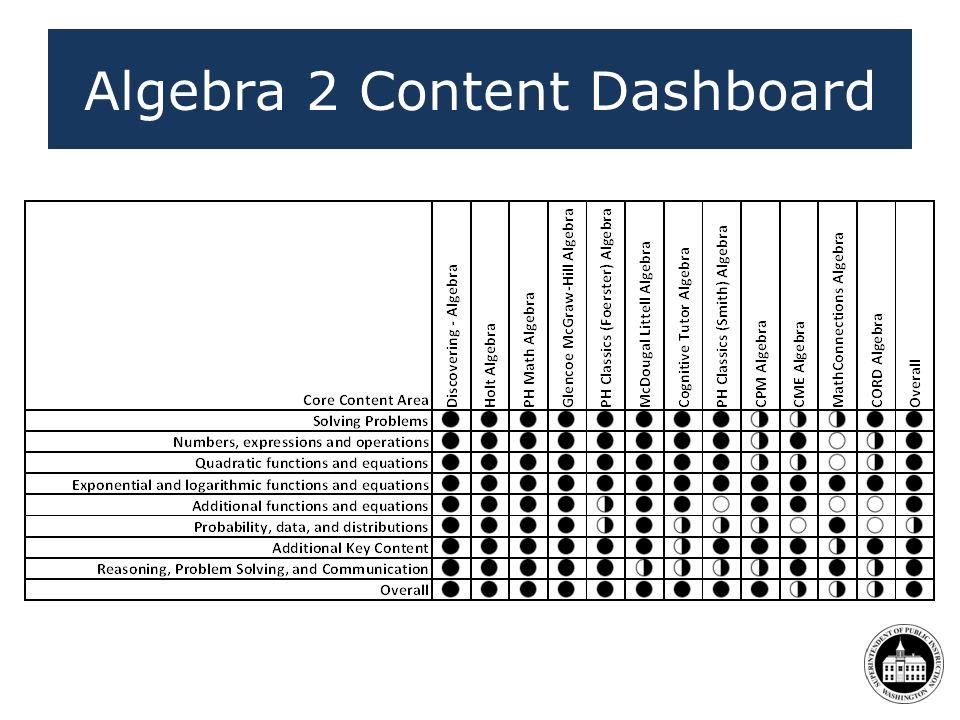 Algebra 2 Content Dashboard