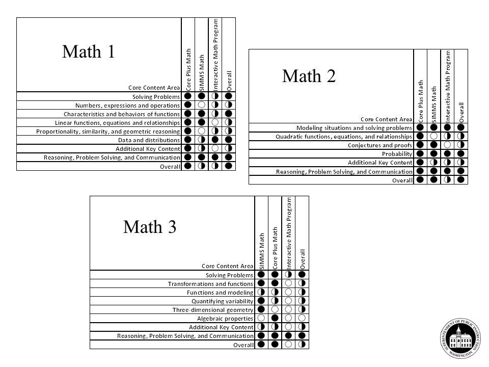 Math 1 Math 2 Math 3
