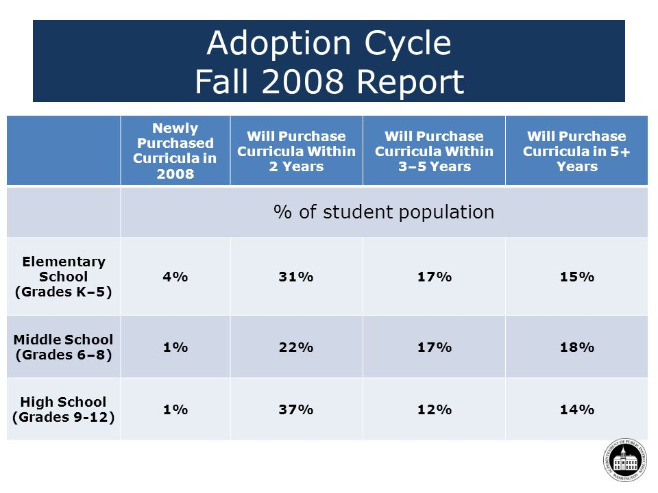 Adoption Cycle Fall 2008 Report Newly Purchased Curricula in 2008 Will Purchase Curricula Within 2 Years Will Purchase Curricula Within 3–5 Years Will Purchase Curricula in 5+ Years % of student population Elementary School (Grades K–5) 4%31%17%15% Middle School (Grades 6–8) 1%22%17%18% High School (Grades 9-12) 1%37%12%14%