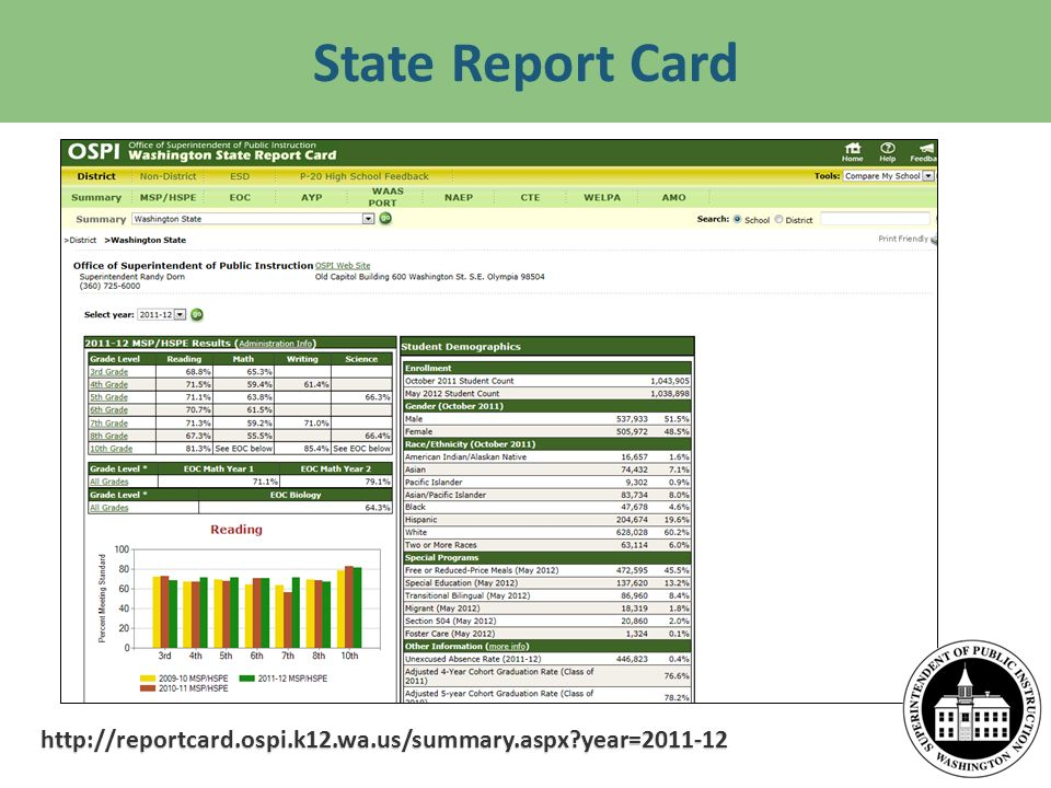 http://reportcard.ospi.k12.wa.us/summary.aspx?year=2011-12