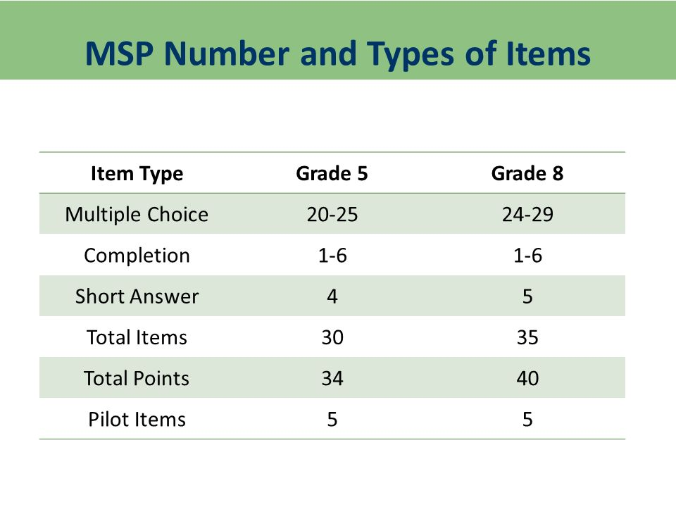 MSP Number and Types of Items Item TypeGrade 5Grade 8 Multiple Choice Completion1-6 Short Answer45 Total Items3035 Total Points3440 Pilot Items55