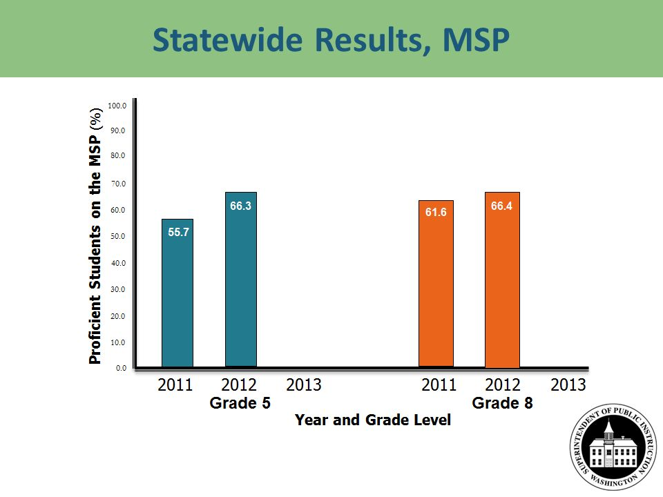 Statewide Results, MSP