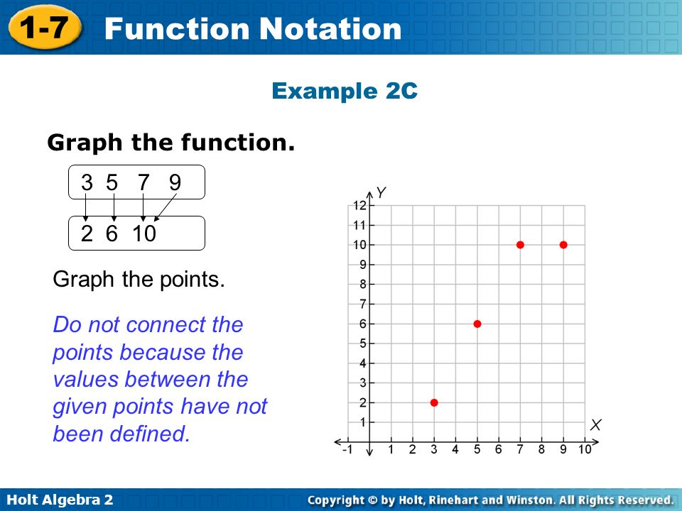 Holt Algebra 2 1-7 Function Notation Example 2C Graph the function. Graph the points. Do not connect the points because the values between the given p