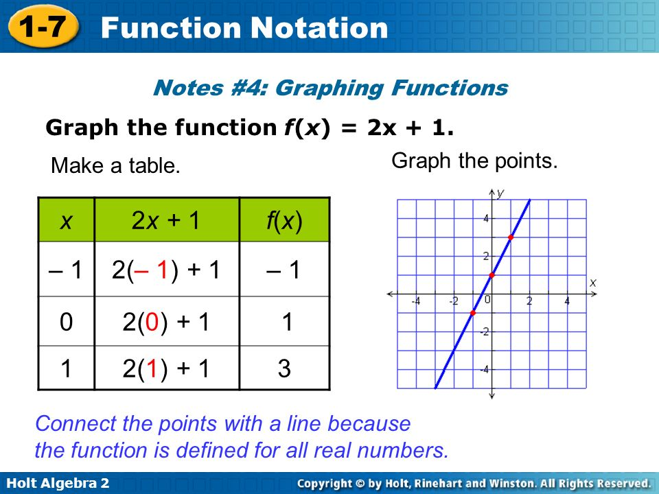 Holt Algebra 2 1-7 Function Notation Notes #4: Graphing Functions Graph the function f(x) = 2x + 1. x2x + 1f(x)f(x) – 12(– 1) + 1– 1 02(0) + 1 1 12(1)