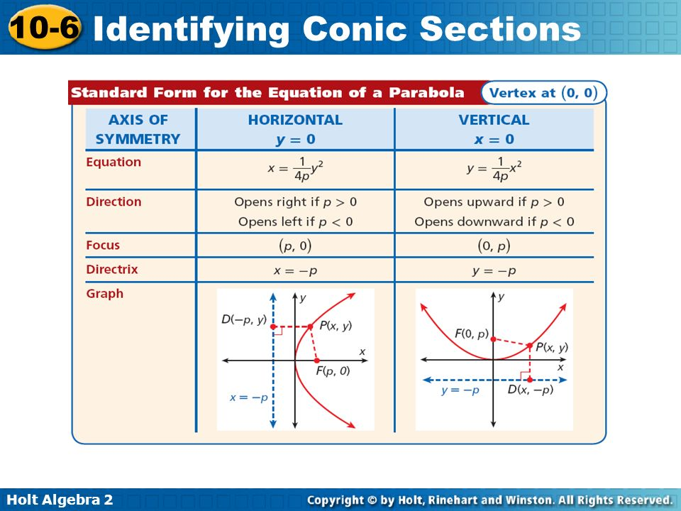 Holt Algebra 2 10-6 Identifying Conic Sections