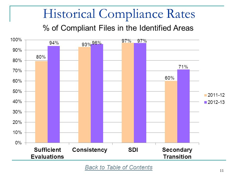 11 Historical Compliance Rates Back to Table of Contents % of Compliant Files in the Identified Areas