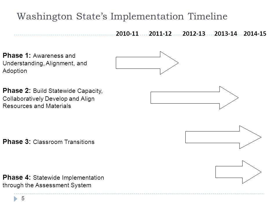 Washington States Implementation Timeline 2010-112011-122012-132013-142014-15 Phase 1: Awareness and Understanding, Alignment, and Adoption Phase 2: B